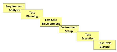 software-test-life-cycle-stlc-qa-interview-content-raj